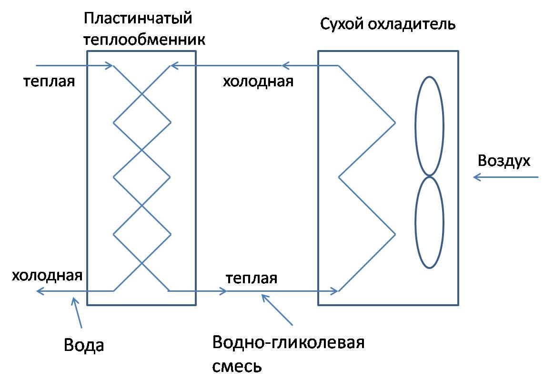 Теплообменник индивидуальные функция теплообменник тойота марк 2